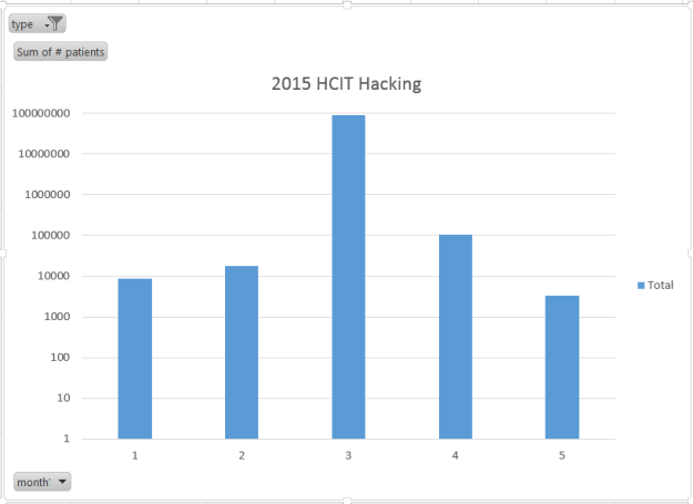 Hacking Incidents 2015